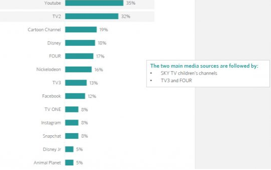 Children s Media Use Study 2015 • NZ On Air