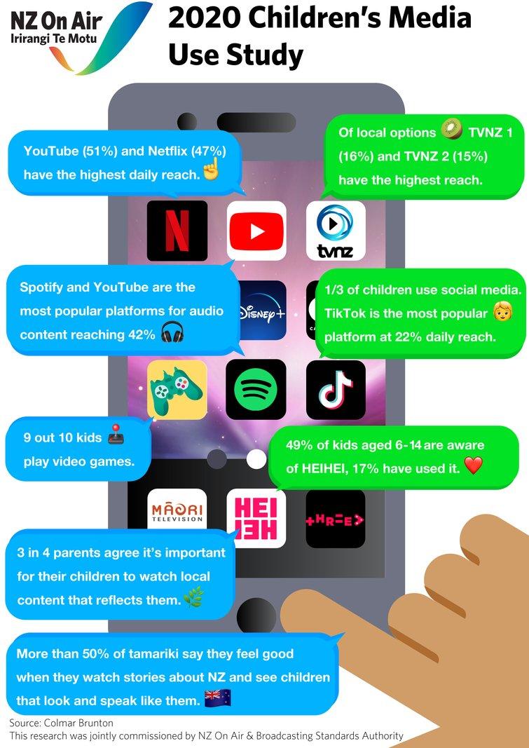 Children's Media Use Infographics
