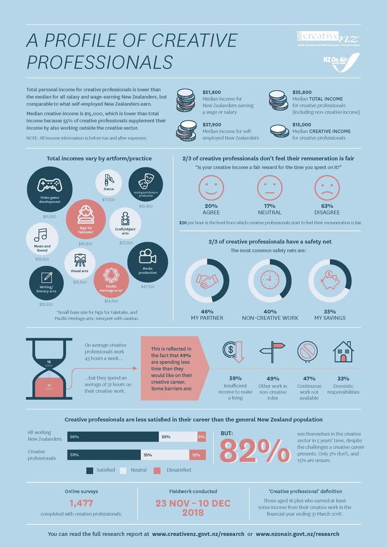 Profile of Creative Professionals infographic poster