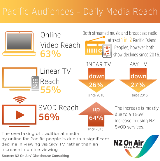 Pacific audiences infographic