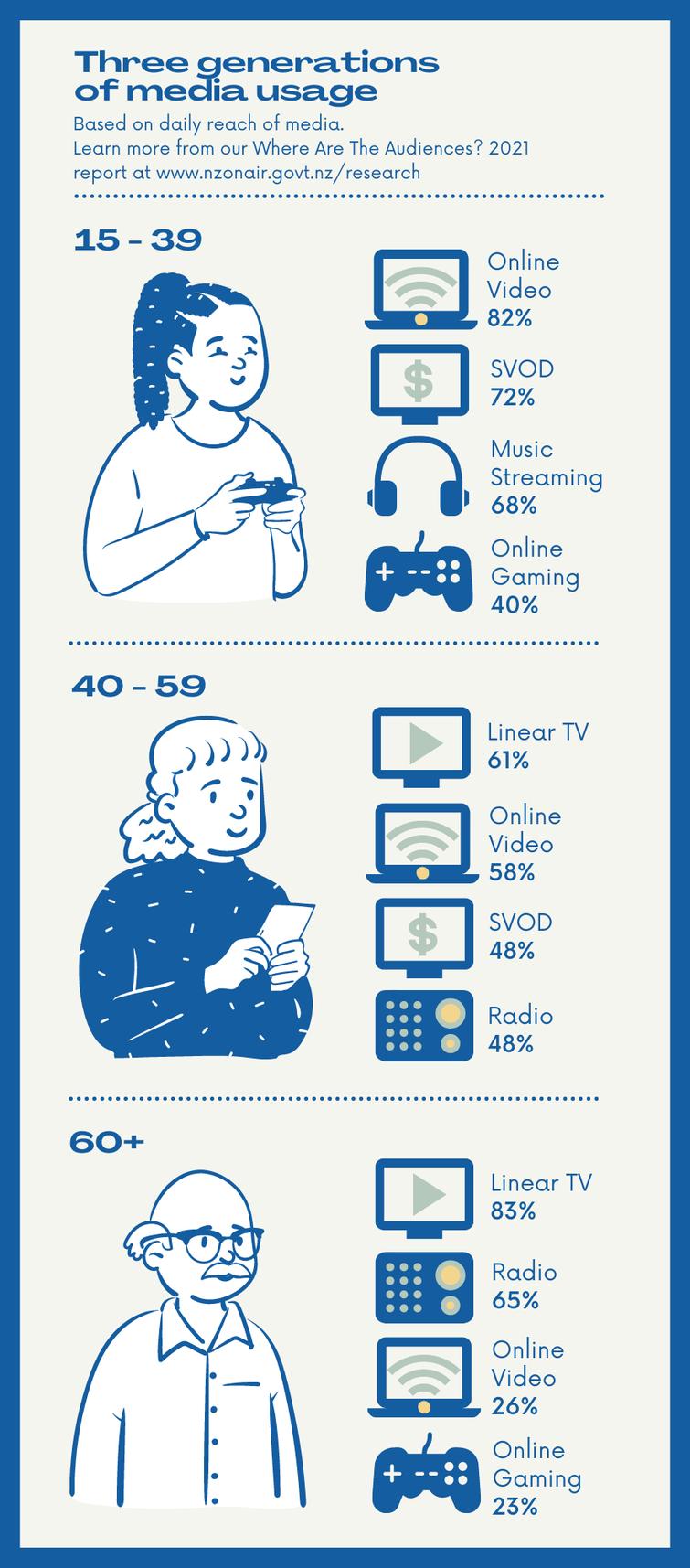 Three generations of media use